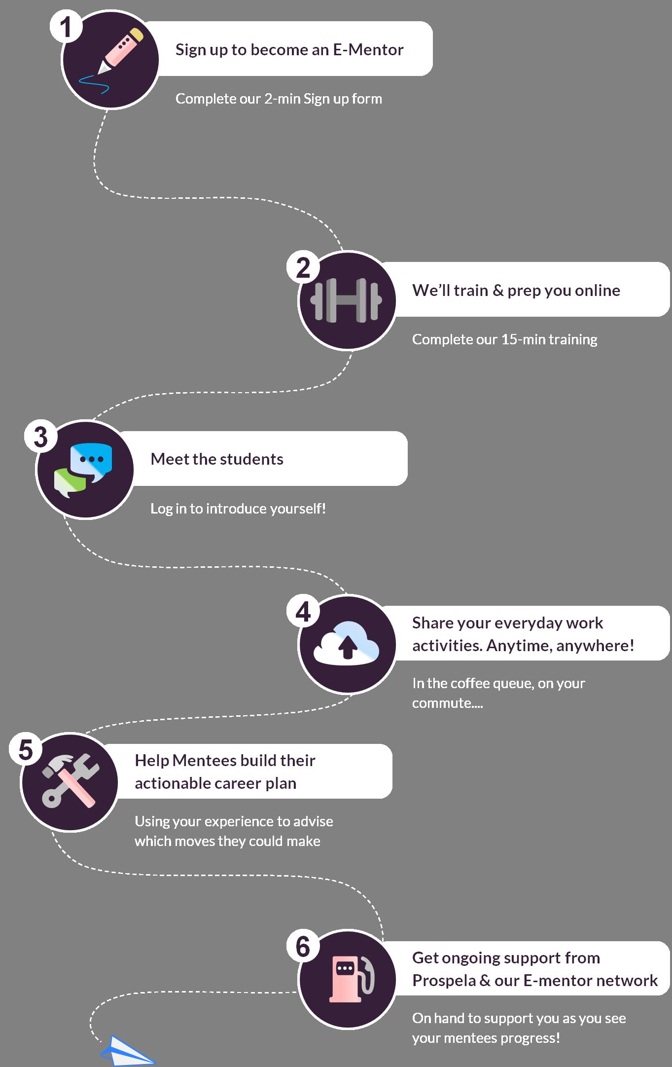 Mentor Steps Flow Chart